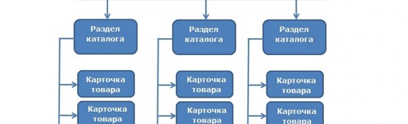 Уровни вложенности страниц сайта