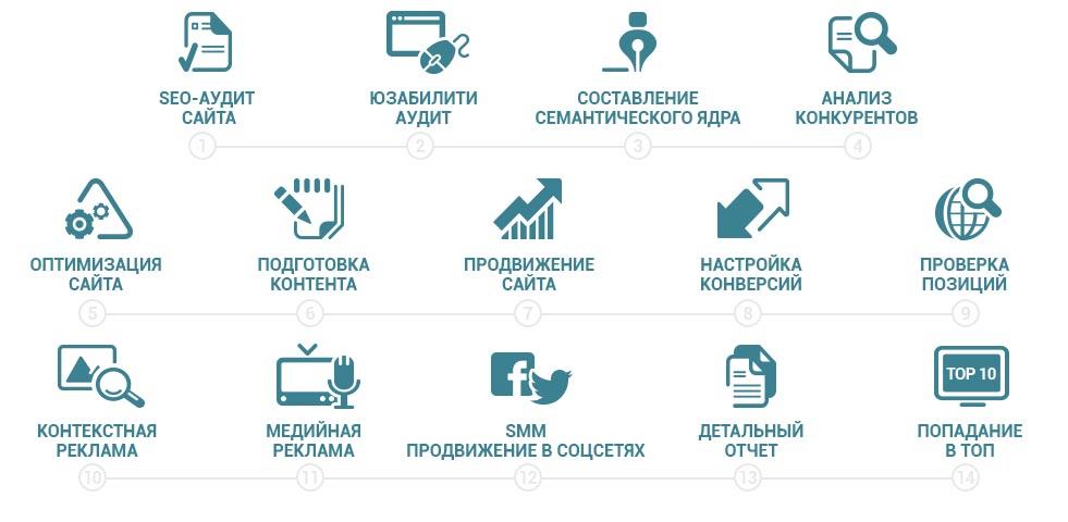 Заказать продвижение сайта киев продвижение сайта товаров